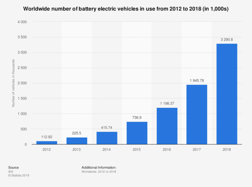 statistic_id270603_battery-electric-vehicles-in-use---worldwide-2012-2018